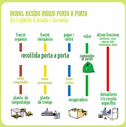 Model Residu Mínim – Porta a porta a Ripollet