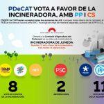 PDeCAT vota a favor de la incineradora, amb PP i C's