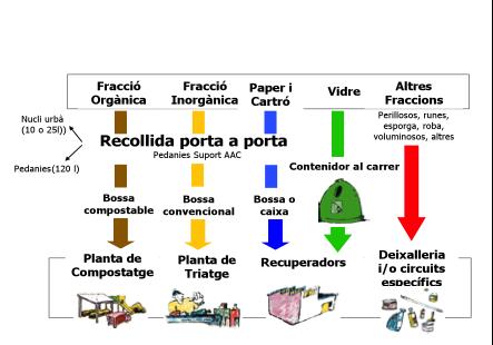 Tornem-hi amb els ecologistes de debó? L'ajuntament de Barcelona es fa enrere i no permet fer Residu Mínim a Sarrià.