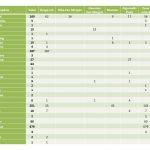 Lleugera baixada del nombre d'ocells aquàtics en el XXIVè cens d'ocells aquàtics de l'Estany de Banyoles
