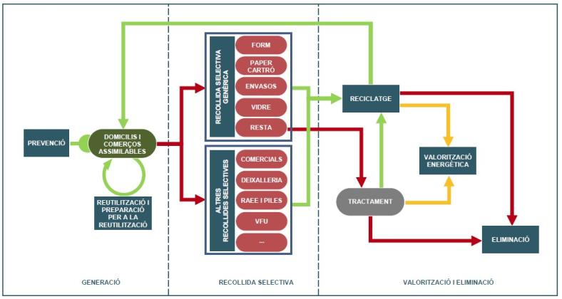 Nou Model de gestió de residus al Pa de l'Estany